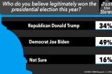 Khảo sát: Chưa đến một nửa người Mỹ cho rằng ông Biden thắng cử