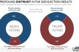 """Seven Letter: 79% cử tri TT Trump cho rằng cuộc bầu cử """"đã bị đánh cắp"""""""